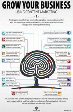 Trouver des clients sur les Media sociaux