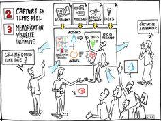 La facilitation graphique structure du langage commun, incite les participants à réagir et facilite la mémorisation des informations