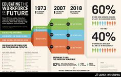 infographic on 21st century job skills - Google Search