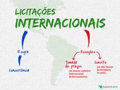 Regra e exceções sobre modalidades de licitações internacionais.