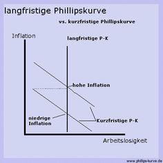 langfristige Phillipskurve
