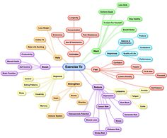 640 Wide Mind Map