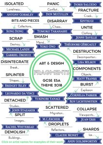 Fragments Art & Design exam theme mind-map 2018 - interactive A3 printable with starting points and artists. Excellent way to investigate the theme!!⏱✏️ | felt-tip-pen