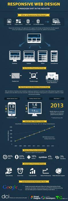 El Responsive Web Design es muy importante para adaptar nuestras páginas web a dispositivos móviles. #marketing #infografia