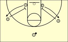 Basketball Drills for Kids by Hall of Fame Coach Houle Simple Indiana Motion for Youth Basketball Simple Basketball Plays, Basketball Drills For Kids, Indiana Basketball, Basketball Shorts Girls, Basketball Games For Kids, Basketball Tricks, Basketball Rules, Basketball Workouts, Basketball Uniforms