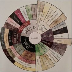 Coffee Defect Flavor Tasters Wheel. Coffee seem a bit off? This chart will help you track down the culprit. Unless you're using decaf...