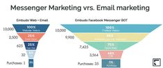 Lo que necesitas saber del Messenger Marketing -chatbots versus email Facebook Messenger, Email Marketing, Website, Sales Process, Messages