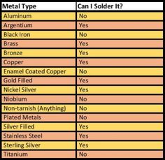 How often do you wonder whether you can solder a particular metal?  Let me help you out.  Here's a handy chart