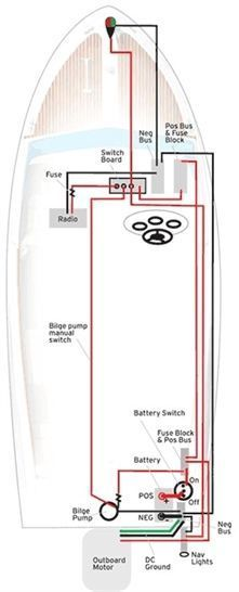 small boat wiring guide schematic wiring diagram u2022 rh freewiring today Boat Electrical Wiring Diagrams Boat Electrical Wiring Diagrams