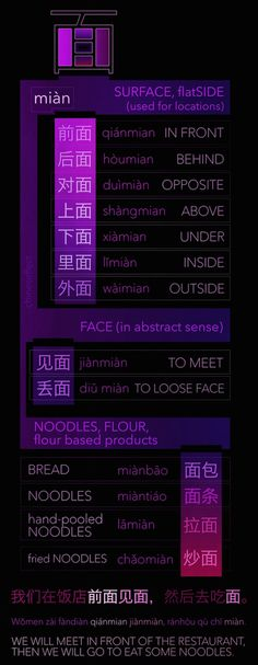 miàn means SURFACE something FLAT. Faces of Chinese people are quite flat as their noses arent so dominant so it also means FACE (in abstract sense). Why does it also mean NOODLES? To make noodles you need to distribute a dough over. Chinese Sentences, Chinese Phrases, Chinese Words, Basic Chinese, How To Speak Chinese, Learn Chinese, Mandarin Lessons, Learn Mandarin, Tai Chi