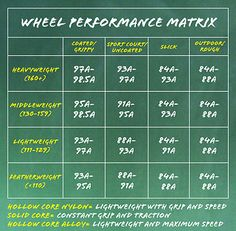 Wheel Performance Matrix, not sure a lot of girls factor their weight in to wheel choice. More weight on a grippy wheel and you'll feel like you're skating in mud! Roller Skate Wheels, Roller Derby Skates, Roller Derby Girls, Roller Skating, Derby Names, Derby Day, Fresh Meat, Surfboard Skateboard, Snowboarding Girl