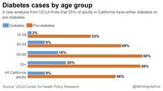 Are you pre-diabetic? 46% of California adults are, UCLA study finds #CMIEvo