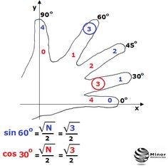 Jak wykorzystać dłoń ręki w matematyce? Może nam pomóc w zapamiętaniu wartości funkcji trygonometrycznych sinus i cosinus dla kąta 0, 30, 45, 60, 90. Metodę na zapamiętanie pokazuje powyższa animacja. Sinus obliczamy od osi OX a cosinus od osi OY licząc palce w kolejności {0, 1, 2, 3, 4}. Należy pamiętać, że dla funkcji sinus podajemy (liczymy) dla pierwszego palca z dołu wartość 0 a dla cosinus podajemy (liczymy) dla pierwszego palca z dołu 4.