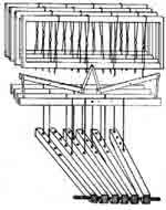 some common parts of a floor loom (there will be a quiz