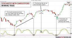 Learn how to filter out low-quality candlestick patterns with the Stochastic Oscillator to improve your swing trading win rate. More on trading on interessante-dinge. Wave Theory, Trading Quotes, Intraday Trading, Stock Charts, Price Chart, Cryptocurrency Trading, Apps, Forex Trading Strategies, Stock Market