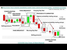 Binary options price action candle