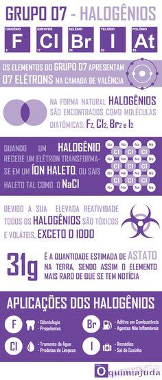 Infográfico com Detalhes Sobre os Elementos Químicos da Família dos Halogênios, Família 7A da Tabela Periódica