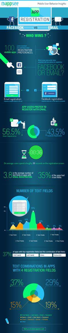 app-registration-facebook-vs-email