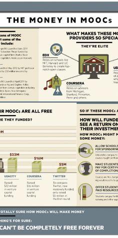 The Money in MOOCs Infographic