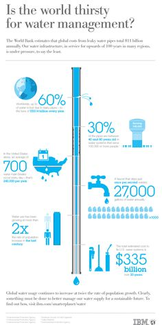 Water infographic showing water waste areas within our water distribution infrastructure (via IBM). Is the world thirsty for water management? Water Saving Devices, Water Scarcity, Water Company, Water Waste, Water Management, Resource Management, Water Into Wine, Aquaponics System, Aquaponics Diy