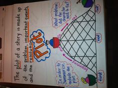 Plot Anchor Chart Plot Anchor Chart, Ela Anchor Charts, Reading Anchor Charts, Reading Lessons, Reading Activities, Reading Skills, Guided Reading, Teaching Plot, Teaching Writing