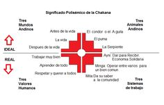 SIGNIFICADO DE LA CHAKANA 1_photo.docx Love Tattoos, Small Tattoos, Tatoos, Zodiac Calendar, Inca Tattoo, Head And Heart, Don Quixote, Medicine Wheel, Unalome