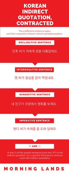 Korean indirect quotation can be a bit long for everyday speech, so the clever Koreans came up with contracted indirect quotation forms. Double the fun! #LearnKorean #Korean #한국어
