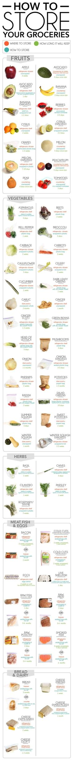 Storage/Shelf Life of Produce | Diagrams For Easier Healthy Eating | https://homemaderecipes.com/healthy-eating-diagrams/