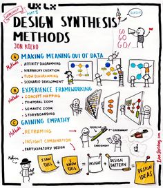 UX Lx - Jon Kolko - Design Synthesis Methods (Workshop) - Part II [ i saw this + i know this = great ideas = insight + design patterns ] Design Thinking Process, Systems Thinking, Design Process, Design Thinking Workshop, Web Design, Tool Design, Wireframe Mobile, Conception D'interface, Visual Note Taking