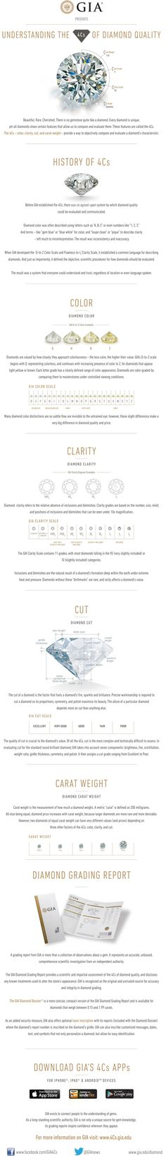 Know your Diamonds - 4Cs Diamond Quality Infographic