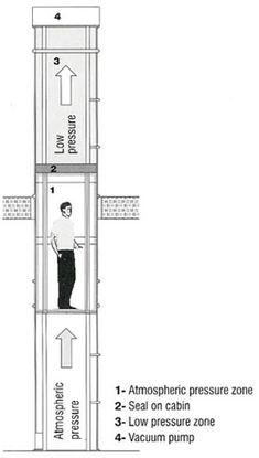 Daytona Elevator: Residential Elevators - Home Elevators,Pneumatic Vacuum Elevators,Wheelchair Lifts,Stair Lifts and Dumbwaiters