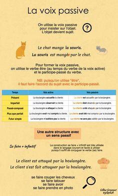 Infographie : la voix passive: