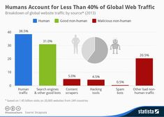 IT IS A FACT - in 2013 the bots started taking over the web: Humans Account for Less Than 40% of Global Web Traffic ( o, and out of the 60% half of it are malicious non-humans!)   @Statista made this excellent Infographic