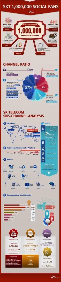 SKT million social fans