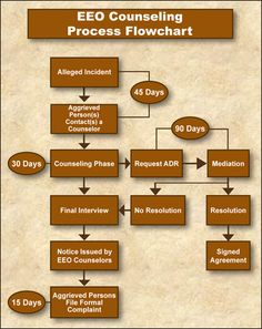 EEO Counseling Process Flowchart