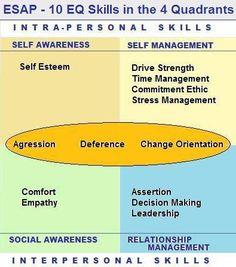 Good graphic for EI exercise 10 Emotional Intelligence Skills