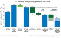 U.S. buildings' energy-saving potential, 2010–2050
