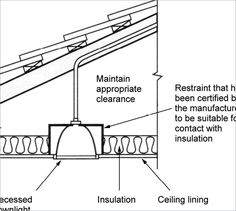INSULATION A diagram shows the cross-section of a roof with a recessed downlight. A suitable restraint is used to hold it in place in the ceiling. Insulation sits adjacent to the restraint. Passive Design, Construction Types, Metal Roof, Downlights, Insulation, Helpful Hints, Floor Plans, Ceiling, Diagram
