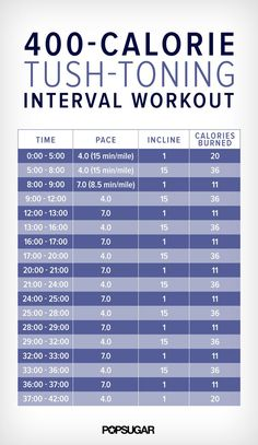 If running up hills is way too challenging, follow this 40 minute workout and you'll burn over 400 calories! Aside from a toned tush and thighs, these intervals are also proven to target belly fat, so it's doubly effective.