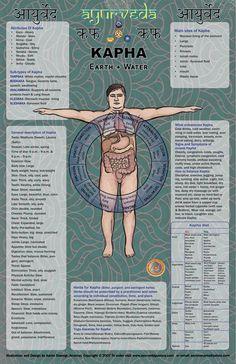 Ayurveda posters, ayurvedic medicines, ayurvedic products, ayurvedic charts, tantrik art, vadic art