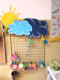 """Belohnungssystem in der Grundschule. Sonne = guten Verhalten Wolke = mündliche Verwarnung Regenwolke / Regentropfen = extra Arbeit / """"Strafarbeit"""" Gewitterwolke / Blitz = Eintrag im Hausaufgabenheft"""