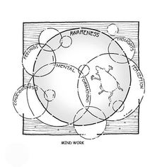 MIND WORK —Sayadaw U Tejaniya (cartoon by Hor Tuck Loon) Mindfulness, Cartoon, Cartoons, Consciousness, Comics And Cartoons