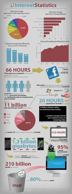 I really liked this picture because they combined statistics with internet and they are both things I do in my spare time. I study statistics when I have homework while I go on the internet on Facebook, so it's a very unique and interesting comparison