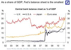 The FedS Balance Sheet Is Heading For The  Mark Versus The Us