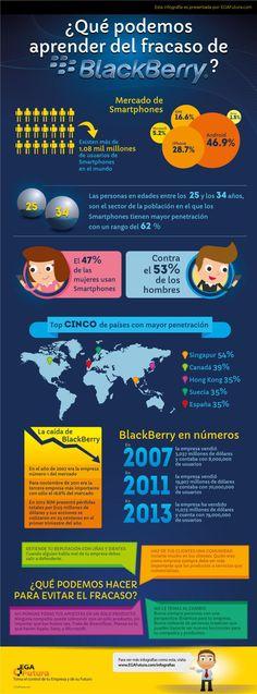 Qué podemos aprender del fracaso de BlackBerry #infografia