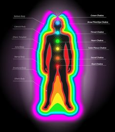 Human #aura can be described as the luminous light that surrounds and permeates the physical body. Later, the observations showed that the aura has several layers, which we can call the bodies. The bodies wraped each other. These layers, as well as the main chakras, have seven. Each of these layers is connected to the appropriate chakra.