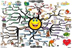 Mind Mapping on happiness : )