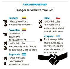 Paises que estan mandando ayuda al Peru. March 20, 2017. Ecuador, Lima, Uruguay, United States, Countries, Limes