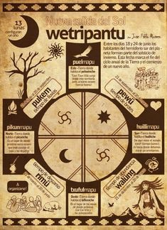 Angelica Salcedo on Alphabet, Medicine Wheel, Posca, Indigenous Art, Book Of Shadows, Compass Tattoo, Sacred Geometry, Nativity, Stencils