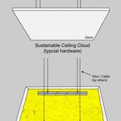 Sustainable Series Cloud Mount Panel Illustration